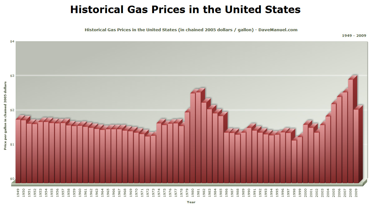 Historical Gas Prices in the United States - Chart - 1949 - 2009