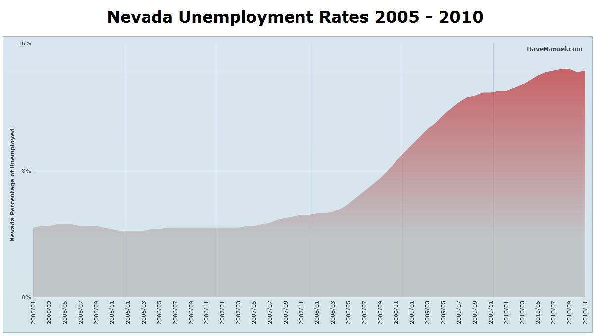 State of Nevada Unemployment Rates - 2005 - 2010
