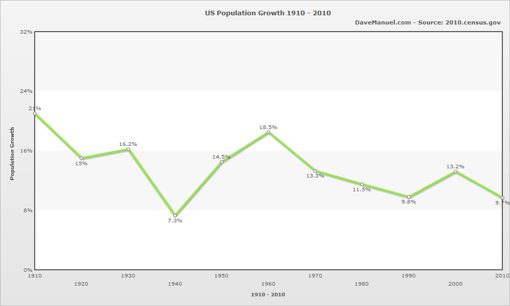 United States Population Growth Graph - 1910 - 2010