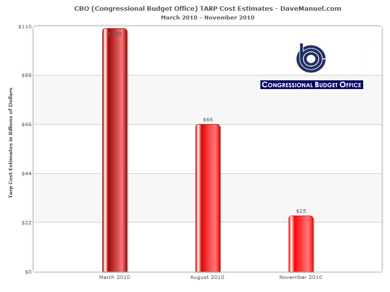CBO Tarp Cost Estimate Difference - March - November 2010