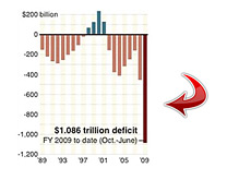 -- deficit graph for 2009 --