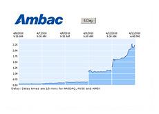 -- ABK 5 day chart - April 12th 2010 --
