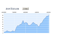 -- ANN - Ann Taylor - Stock Chart - 1 Year - 15th April 2010 --