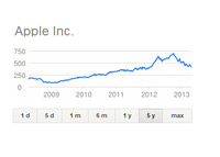 Apple Inc. - 5 Year Stock Chart - April 17th, 2013