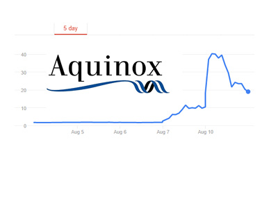 Aquinox - AQXP - Company logo and five day stock chart - August 10th, 2015