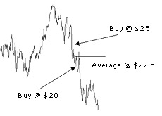 example of averaging down of a stock