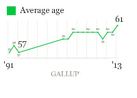 Gallup Chart - Average Retirement Age 1997 - 2013