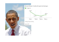 Barack Obama Approval Rating by Year - 1st Term - Gallup