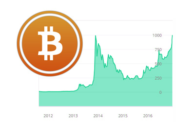 Bitcoin price chart - Start to January 1st, 2017.  Stylized logo in orange colour.