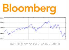 bloomberg nasdaq chart - feb 2007 - feb 2008