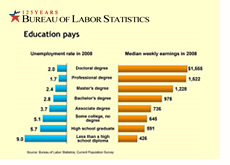 -- bureau of labor statistics graph - education related to employment --