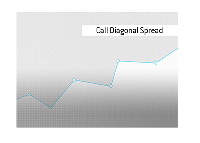 The meaning of the stock market trading term Call Diagonal Spread is explained.