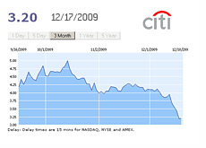-- Citigroup Inc. 3 month stock chart - December 18th, 2009 --
