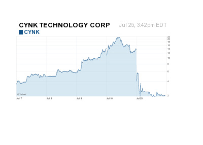 CYNK 5 Day Chart - July 26th, 2014