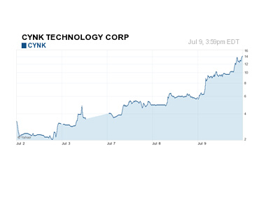 CYNK - 5 Day Chart - July 9th, 2014