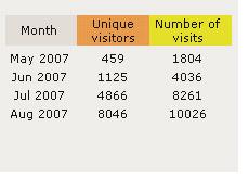 dave manuel stats - aug 2007