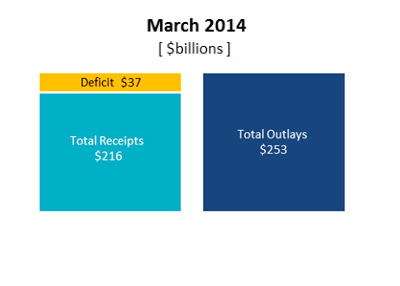 United States Deficit - March 2014 - Graph