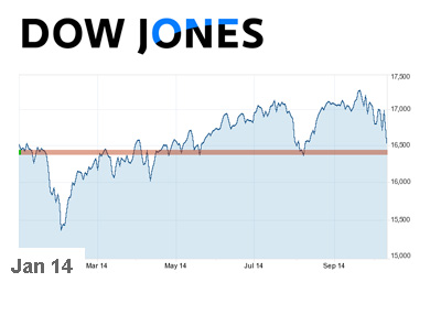 Dow Jones Industrial - Chart - Year 2014 up to October 9th