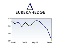 graph - eurekahedge fund index - september 2008