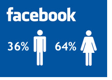 facebook male and female ratio