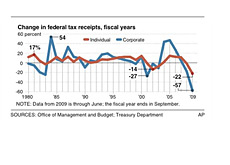 -- federal tax revenues  change - graph --