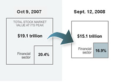 market capitalization chart - financial sector losses in the last year
