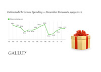Gallup Xmas Shopping Chart - November 2012