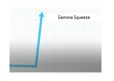 Dave explains the meaning of the term Gamma Squeeze, when it comes to the markets.