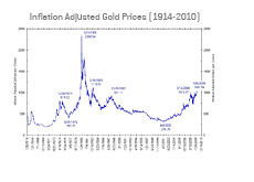 -- inflation adjusted gold prices graph --