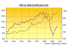 -- Yahoo Chart  -  Gold vs. S&P  --  Rising price of gold -
