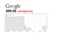 Google stock chart - October 18th, 2012