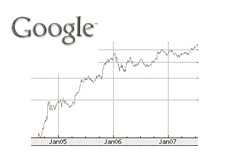 google stock graph
