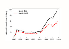 graph showing the growing debt of united states - who is buying all this debt?