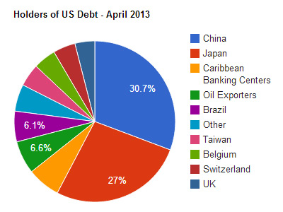 The Holders of US Debt in April of 2013 - Pie Chart