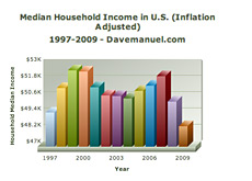 -- U.S. Census Bureau - Household Median Income --
