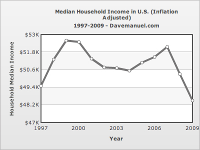 -- Household Median Income - 1997 - 2009 --