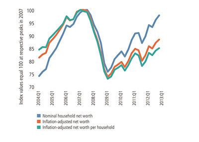 Household Net Worth from 2004 until 2013_02