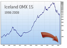 iceland stock exchange omx 15 - 1998 - 2008 - taking a dive