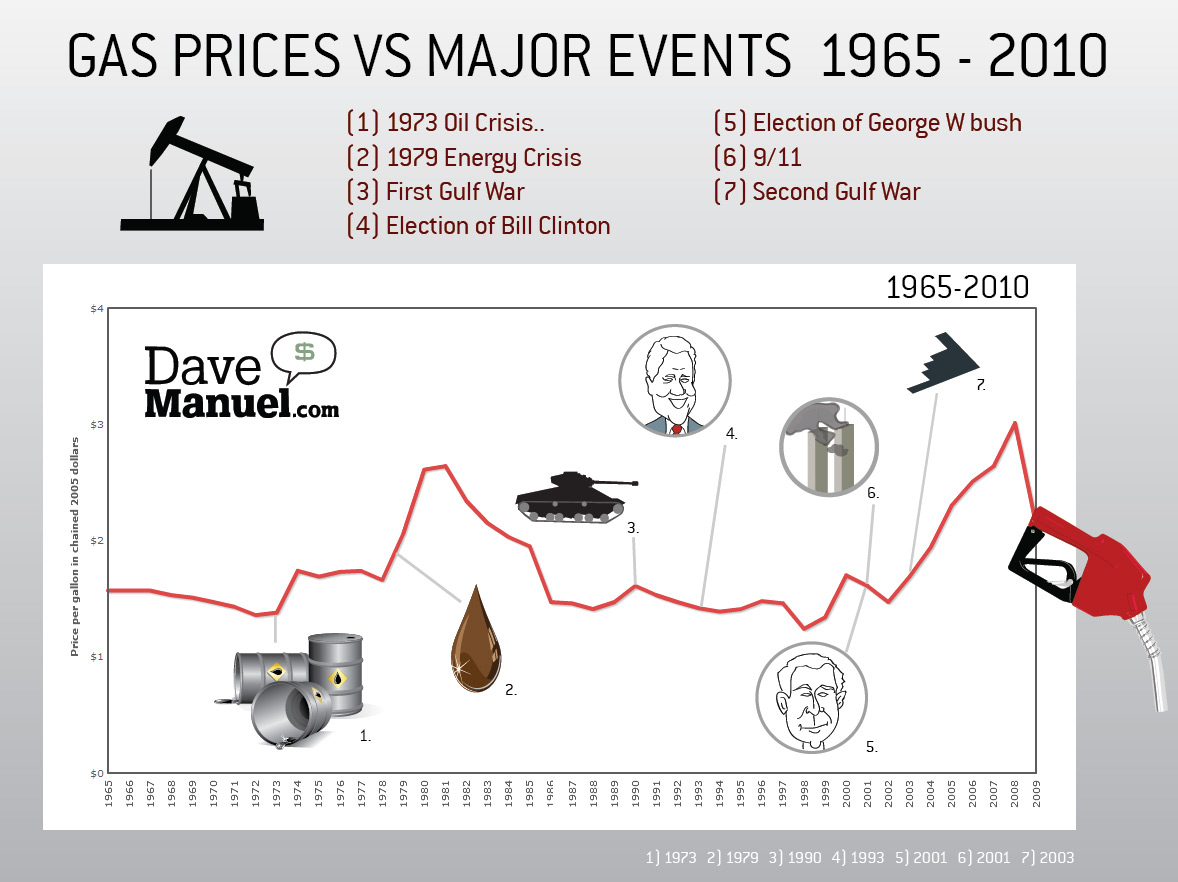 Historical Gas Prices vs Major Events - 1973 Oil Crisis, 1979 Energy Crisis, First Gulf war, Election of Bill Clinton, Election of George W. Bush, 9.11, Second Gulf War - Illustration - Infographic