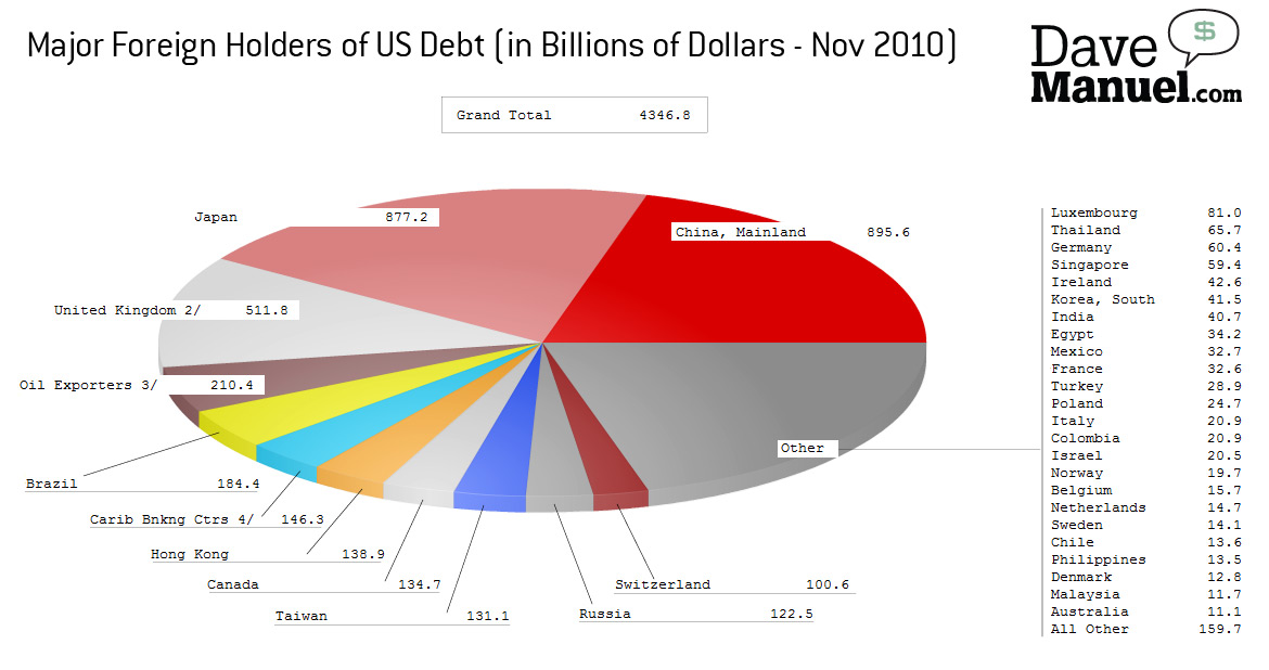 Pie Chart Illustratoing the Major Foreign Holders of US Debt