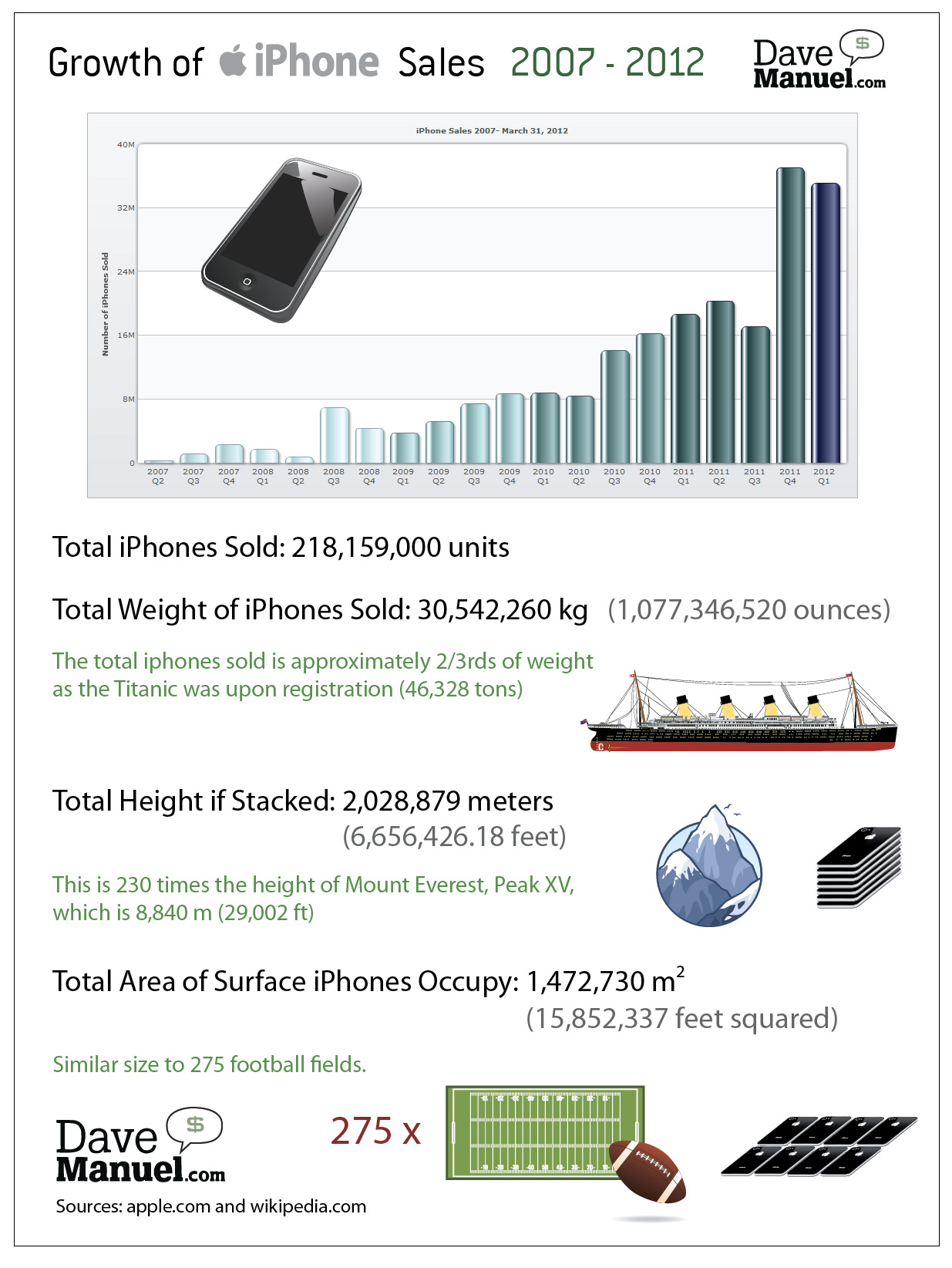Growth of Apple iPhone Sales - World Wide - 2007 - 2012 - Illlustration - Infographic