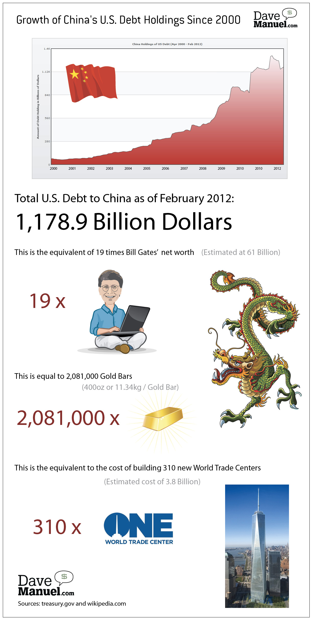 Infographic about growing U.S. debt to China - Compares the outstanding debt to net worth of Bill Gates, cost of building the One World Trade Center and gold bars - Illustration
