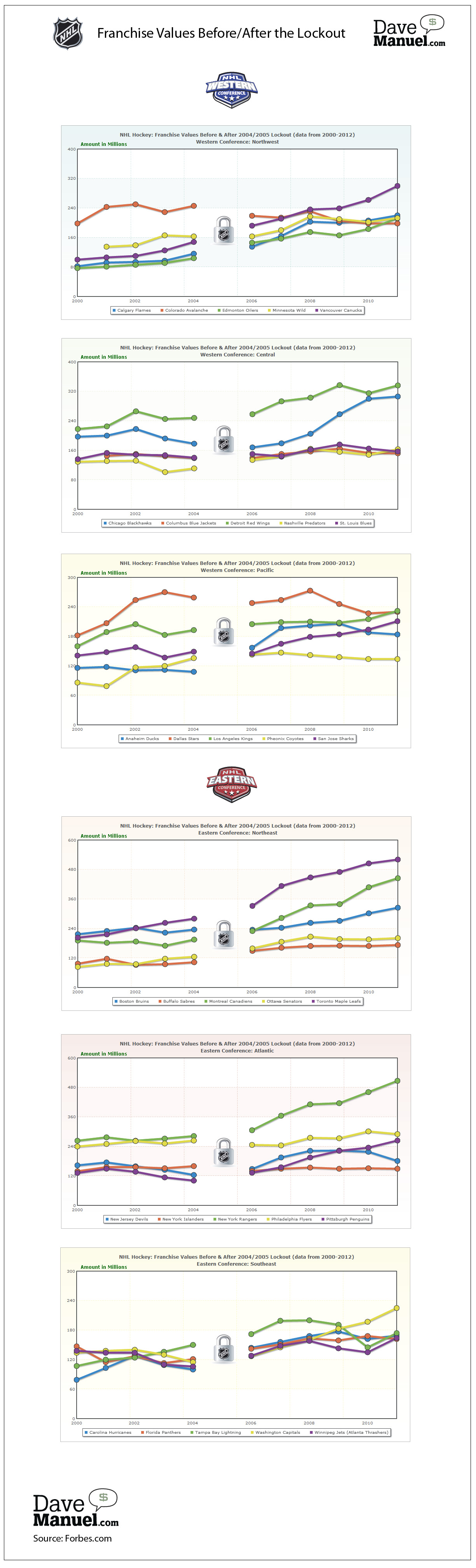 Infographic about growing NHL franchise values after the 2004/05 lockout - Compares charts of NHL teams and their values from 2000 - 2011 - Canucks, Rangers, Kings, Maple Leafs, Flames, Avalanche, Oilers, Wild, Blackhawks, Blue Jackets, Red Wings, Predators, Blues, Ducks, Stars, Coyotes, Sharks, Devils, Islanders, Flyers, Bruins, Sabres, Canadiens, Senators, Penguins, Hurricanes, Panthers, Lightning, Capitals, Thrashers