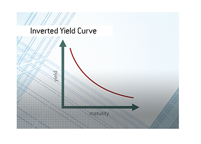 The illustration of an inverted yield curve in the world of financial markets.
