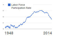 The Labor Force Participation Rate - 1948 - 2014 - Chart / Graph