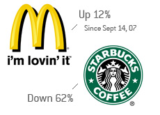 stock performance - mcdonalds vs. starbucks - last year