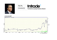 Mitt Romney - Intrade chart - February 26th, 2012