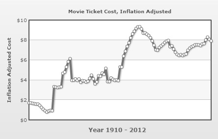 The Cost of a Movie Ticket - Inflation Adjusted Chart - 1910 - 2012