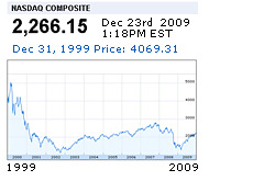 -- Google Finance Graph - Nasdaq - 1999 to 2009 --