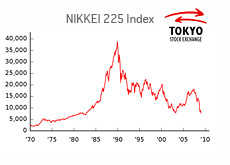 tokyo stock exchange - 225 index - nikkei - graph - 1970 - 2009